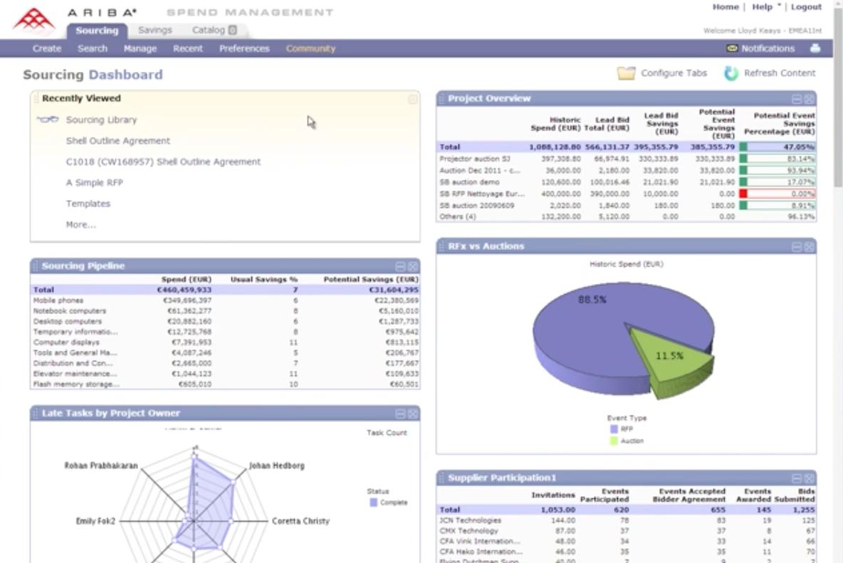 ariba malor company inc ariba spend management tool