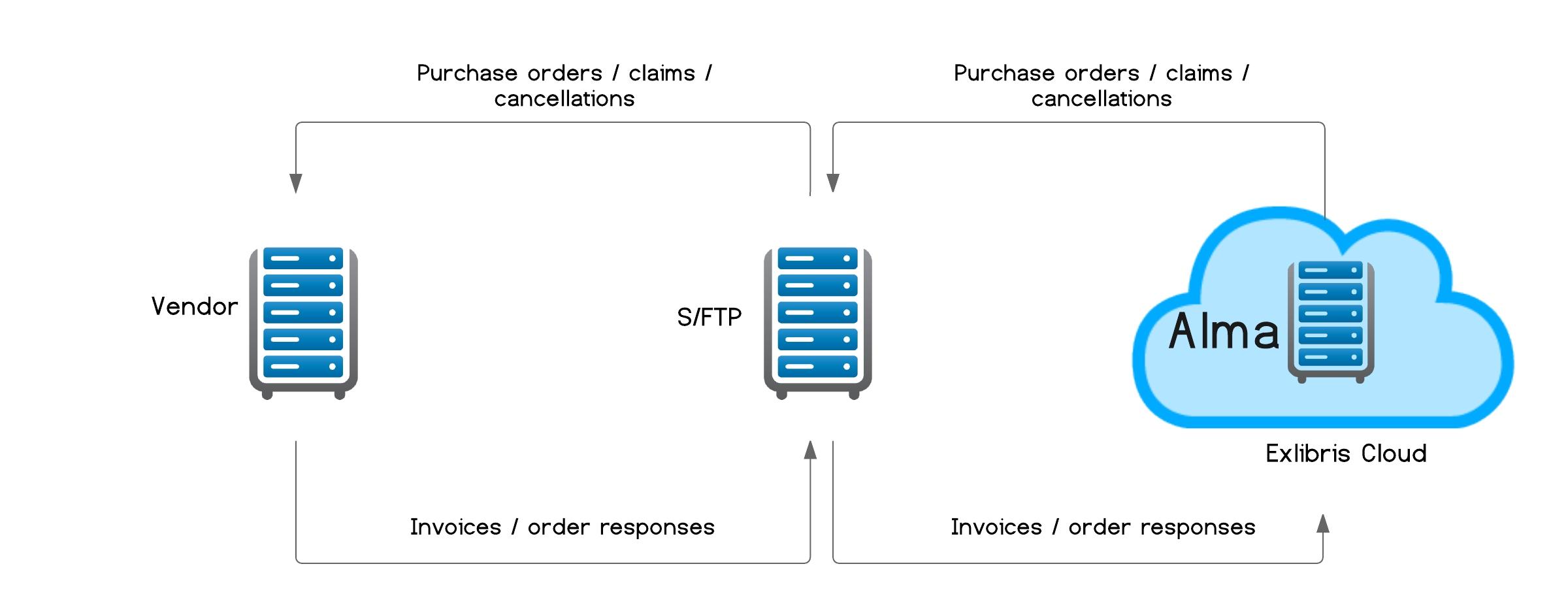 edi ex libris developer network edi invoice to order