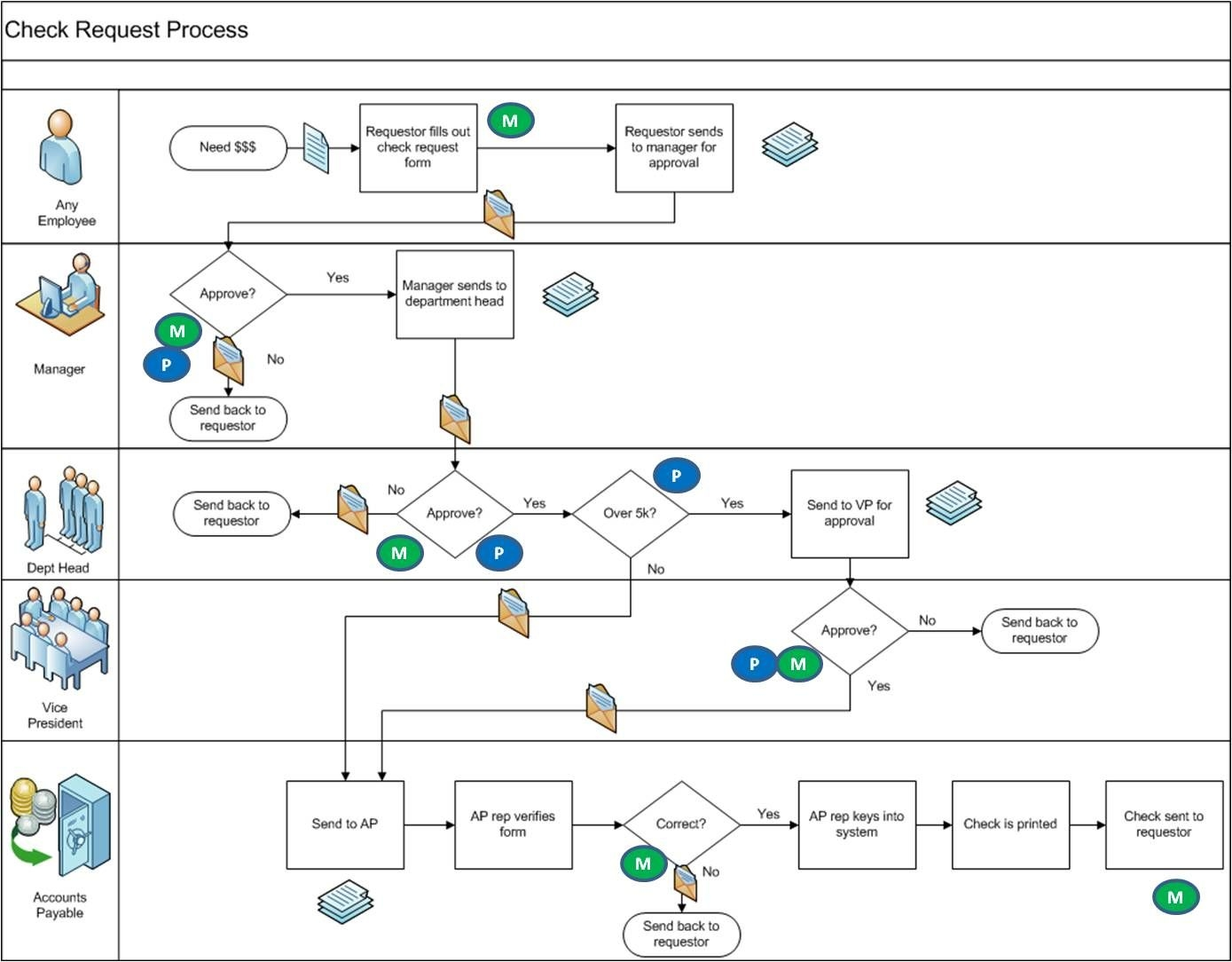 image result for process map visio in 2019 process map accounts payable process map