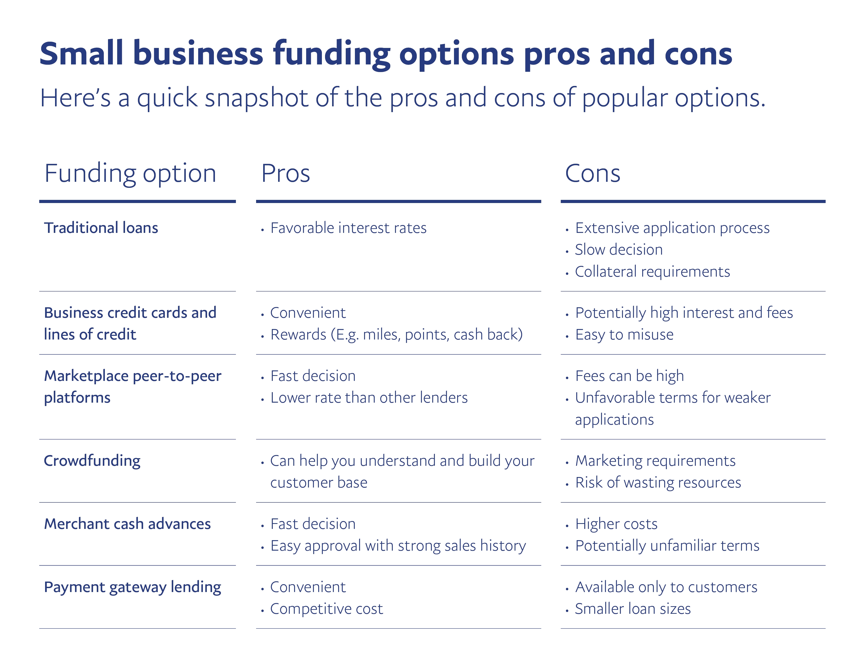 know and compare your options for business funding paypal small business payment terms