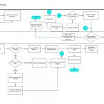 Accounts Payable Process Map