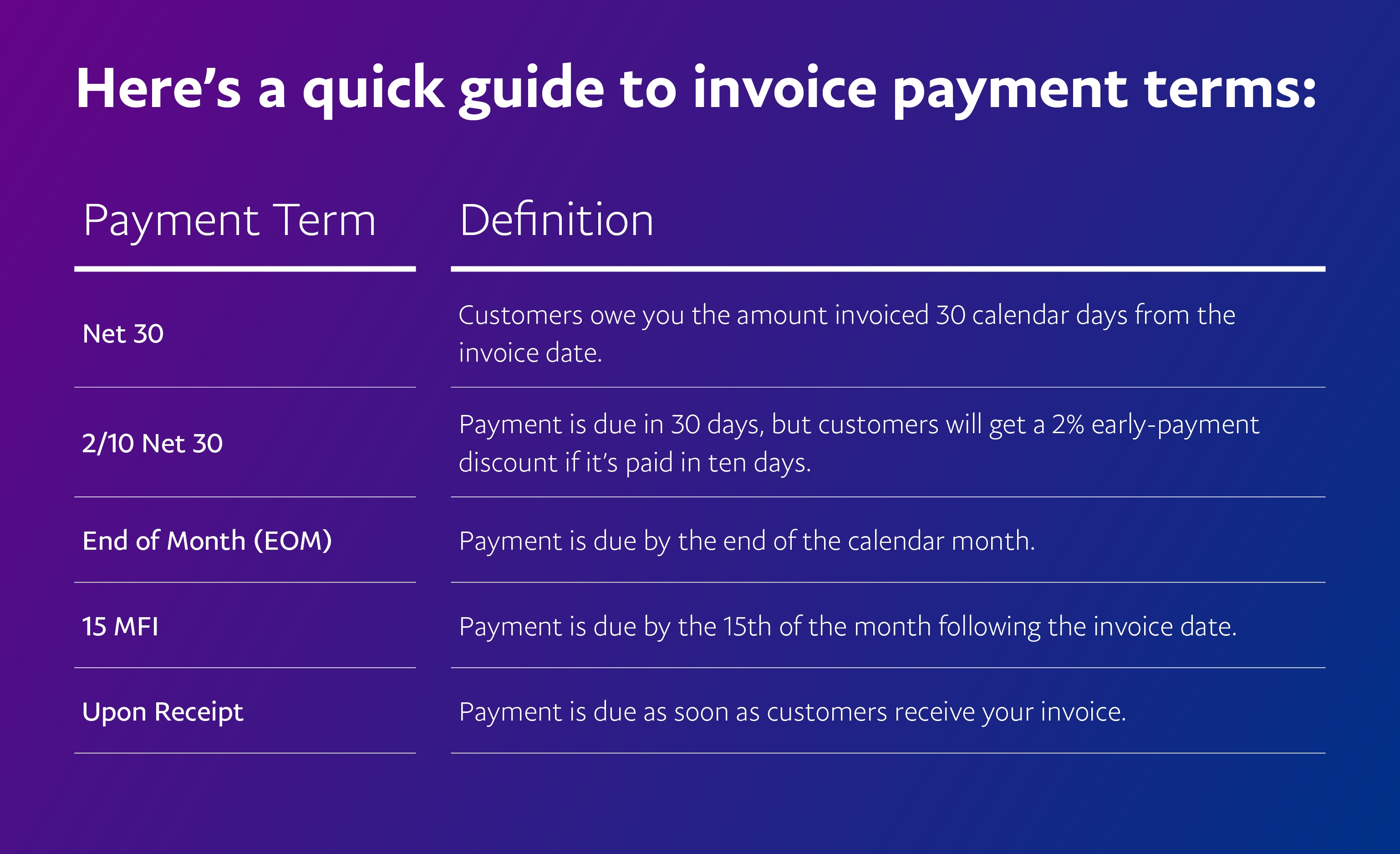 5 popular invoice payment terms paypal payment due within 30 days