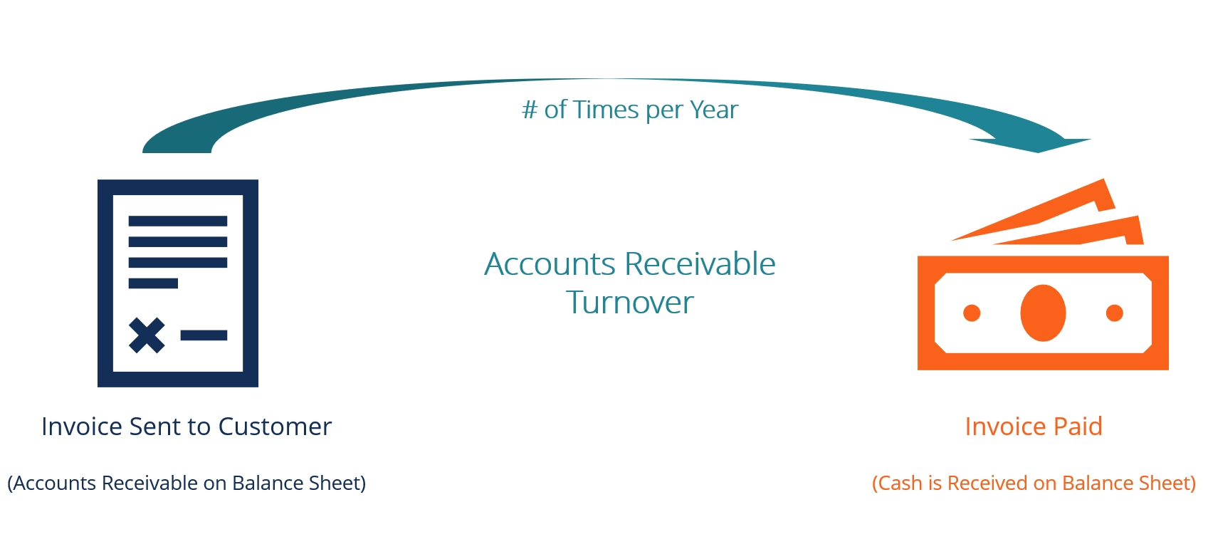 accounts receivable turnover ratio formula examples meaning of we will credit december 2017 invoice