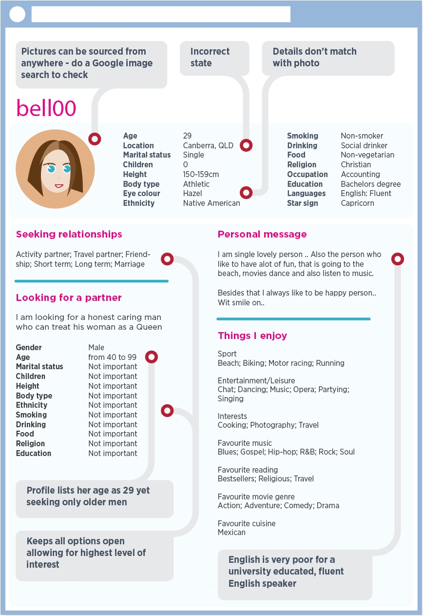 dating romance scamwatch billing format for scamming