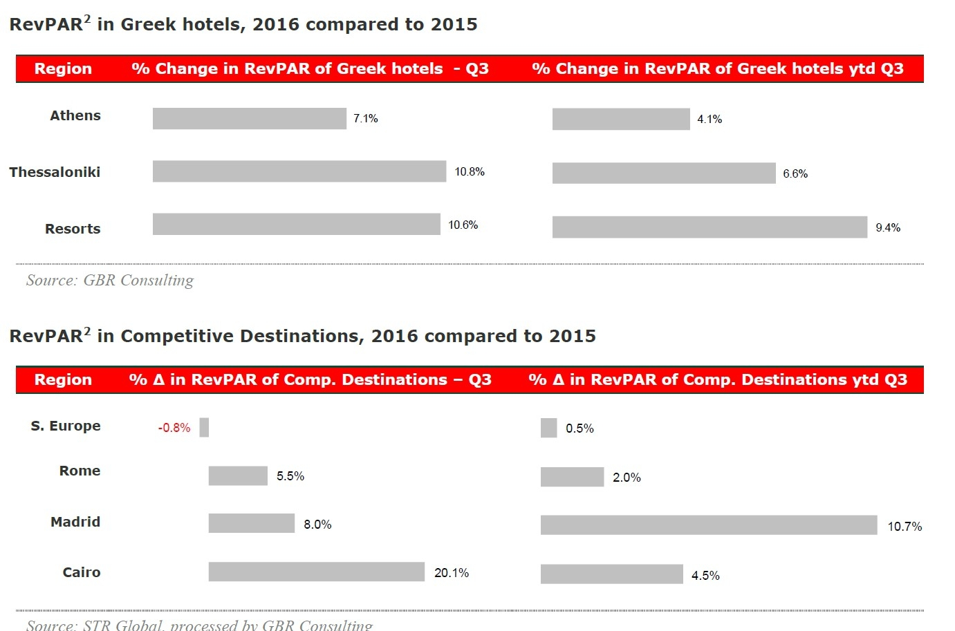gbr grate results for the greek hotels at q3 2016 hotel receipts from greece