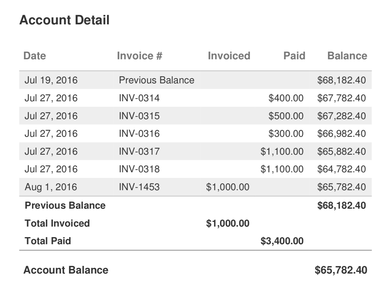 invoiced account statements statement of outstanding invoice