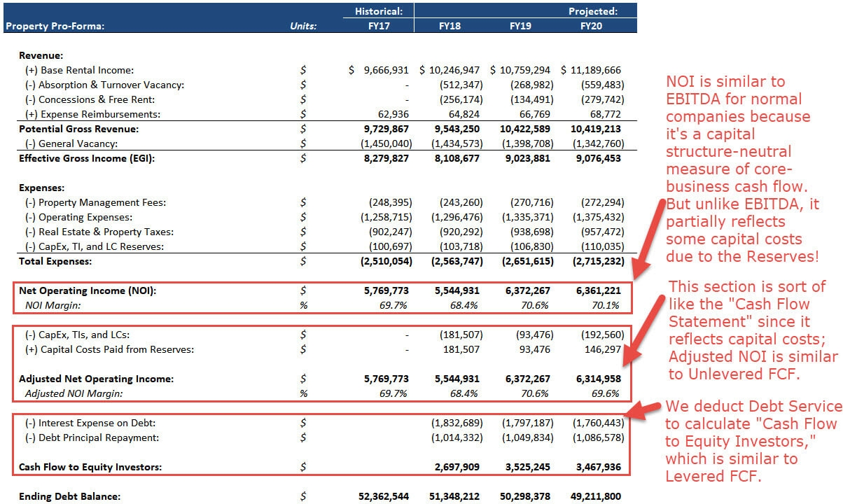 real estate pro forma full guide excel template and more proformas of all accounts
