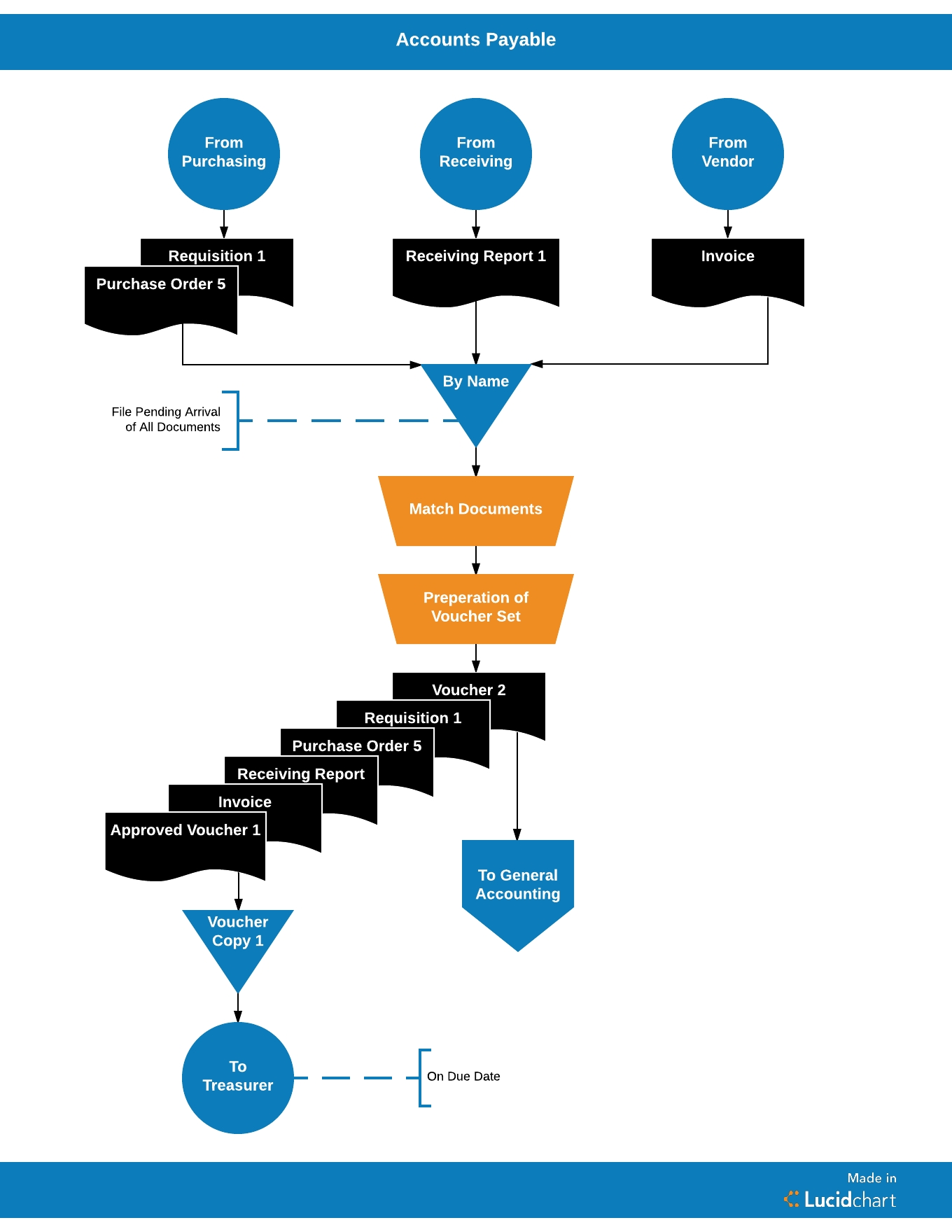 streamlining the accounts payable process with lucidchart accounts payable process flow chart