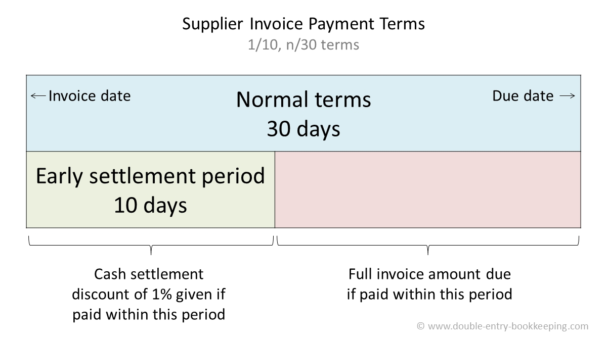 supplier invoice payment terms double entry bookkeeping payment due within 30 days