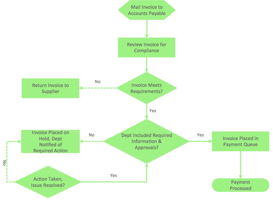 accounting flowchart purchasing receiving payable and invoicing procedure chart example
