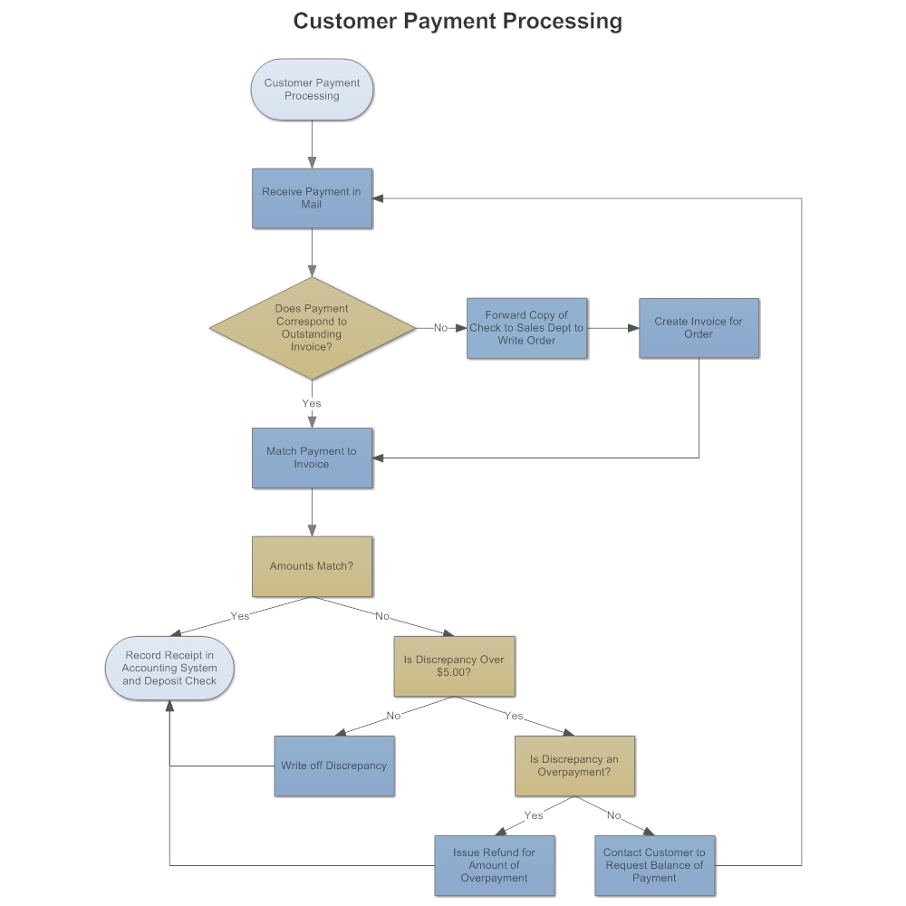 example image customer payment process flow process flow invoicing procedure chart example