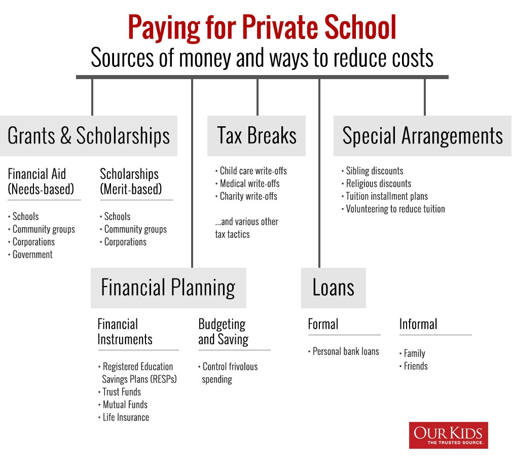 pay for private school 18 tips school fee recipient image