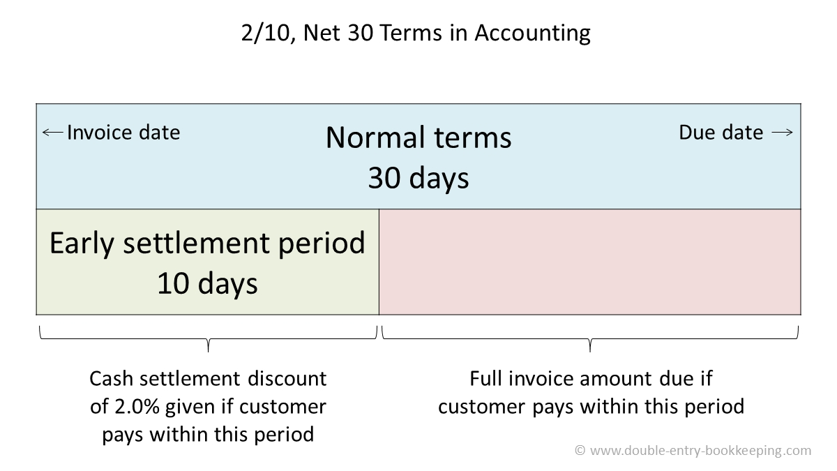 net 30 terms double entry bookkeeping net 30 invoice images